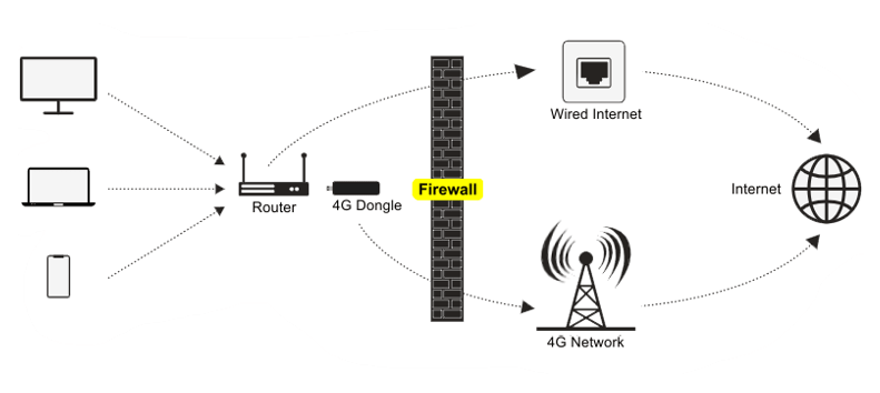 Disaster Recovery 4G Dongle Solution